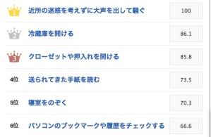 Le classement des mauvaises manières sociales au Japon